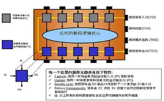 电路板测试之边界扫描技术(boundary scan)